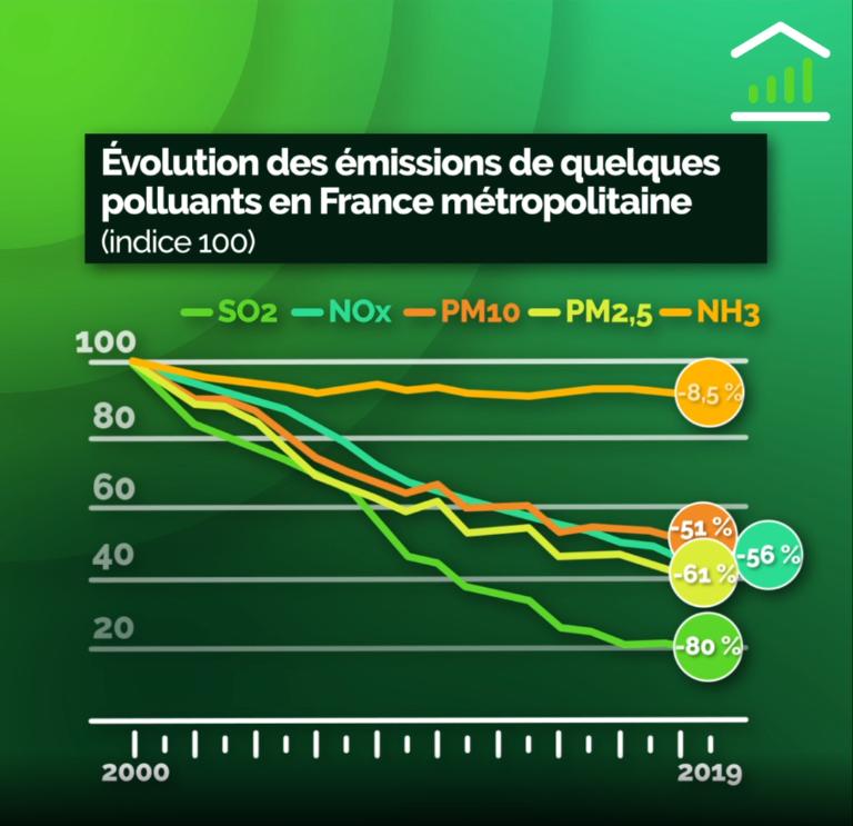 Evolution des principaux polluants de l'air